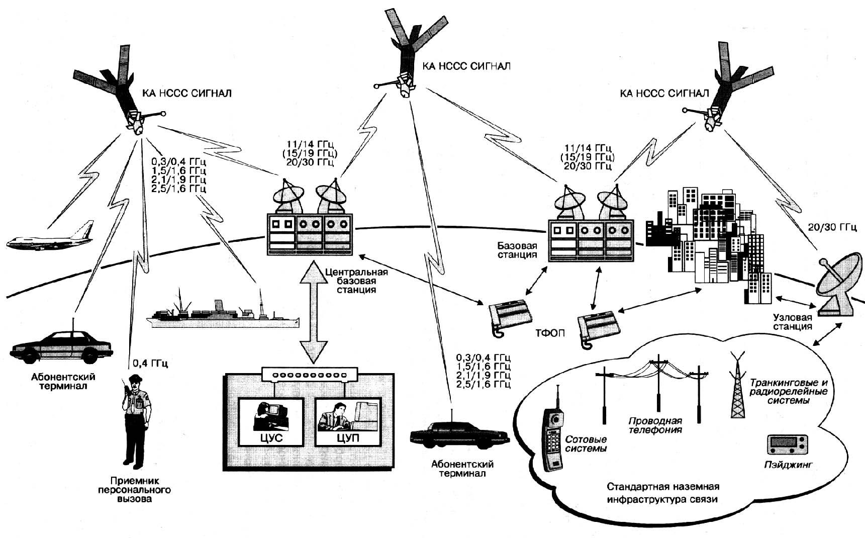 Структурная схема системы цуп фото 908
