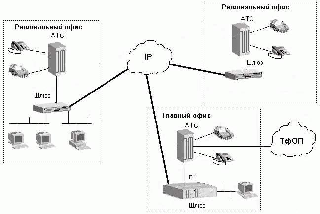 Схема, показывающая возможность объединения передачи голоса и данных в сетях передачи данных.